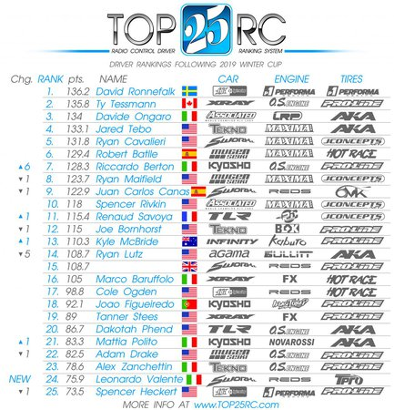 Main Photo: Top25 Rankings After the Padova Winter Cup