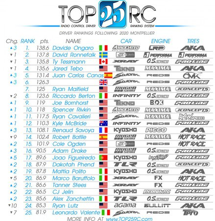 Main Photo: Canas Wins Montpellier GP, Ongaro Tops The Top25rc List