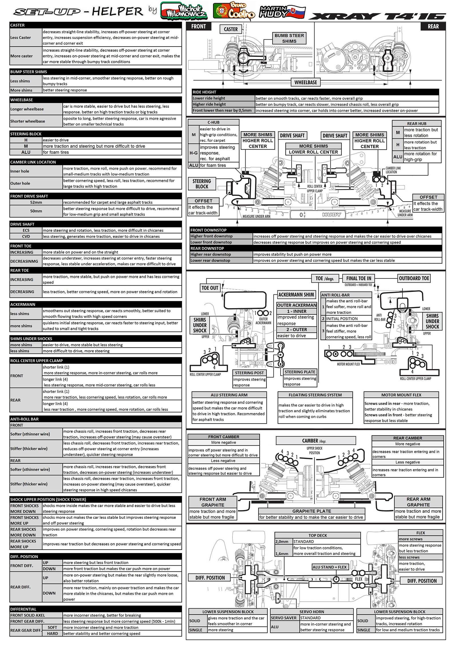 PetitRC's new XRAY setup-helper sheets :: LiveRC com - R/C